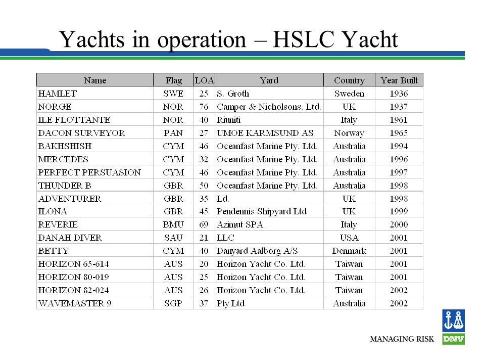 Yachts in operation – HSLC Yacht
