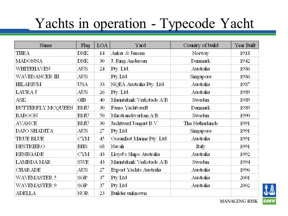 Yachts in operation - Typecode Yacht
