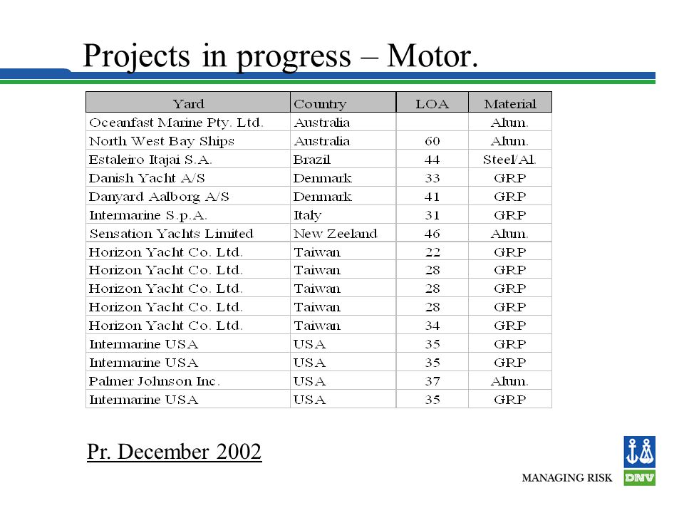 Projects in progress – Motor.