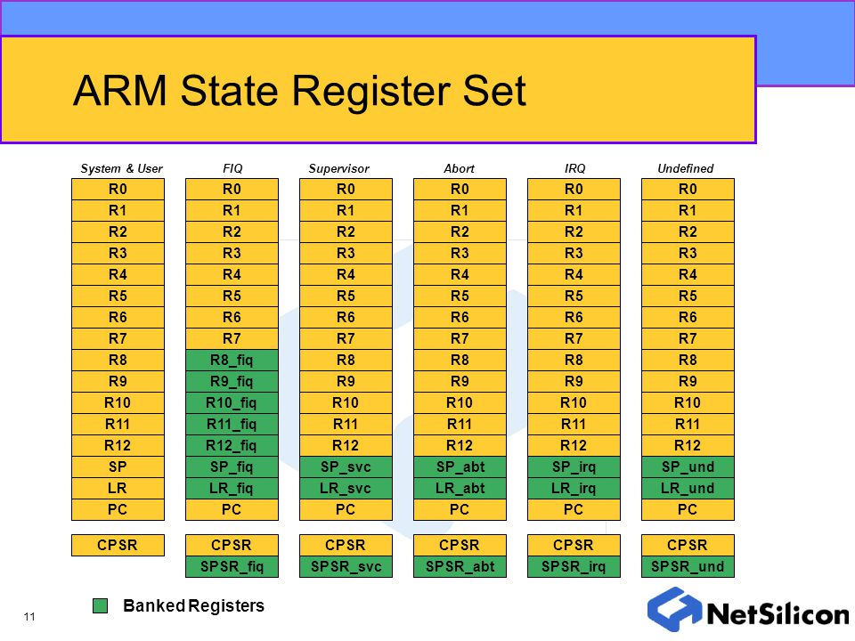 ARM State Register Set Banked Registers R0 R0 R0 R0 R0 R0 R1 R1 R1 R1