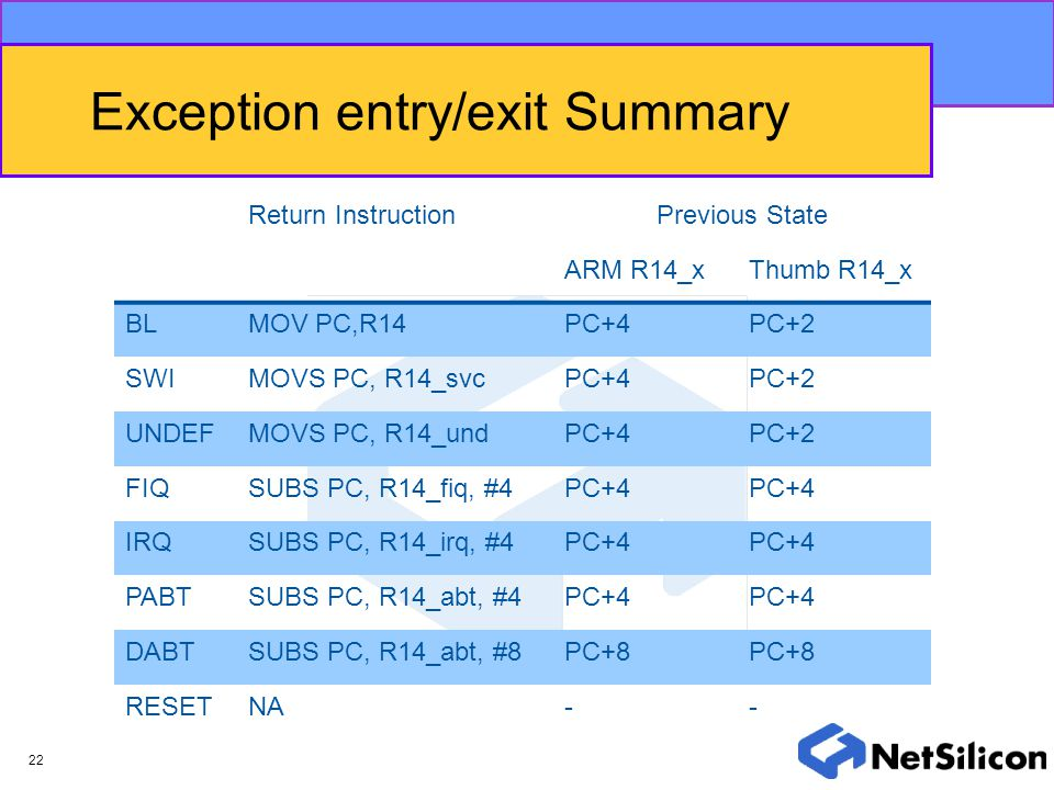 Exception entry/exit Summary