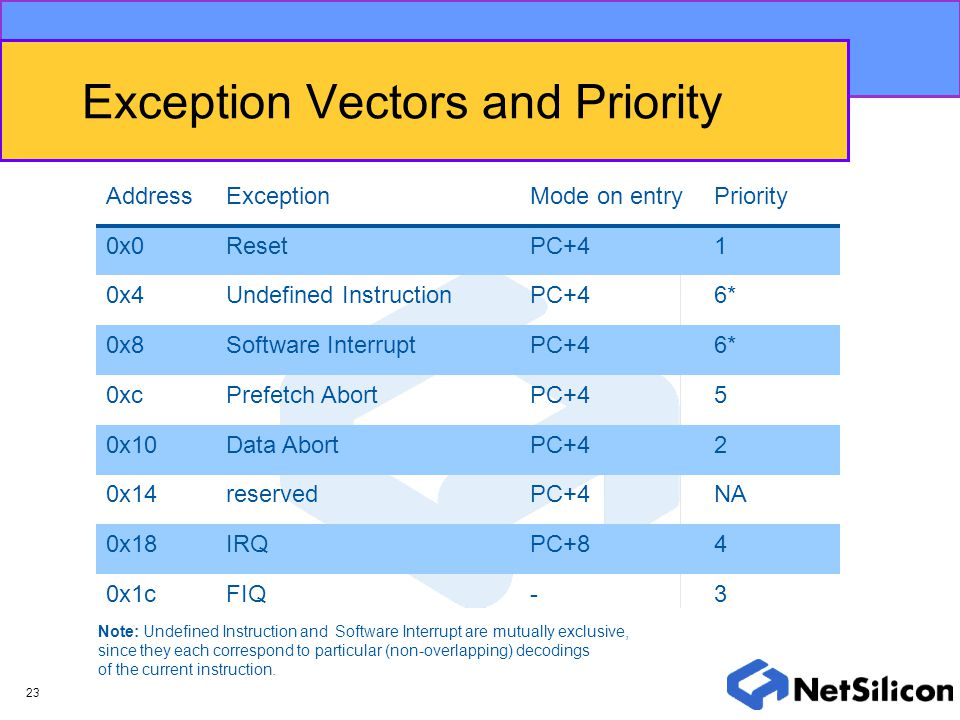 Exception Vectors and Priority