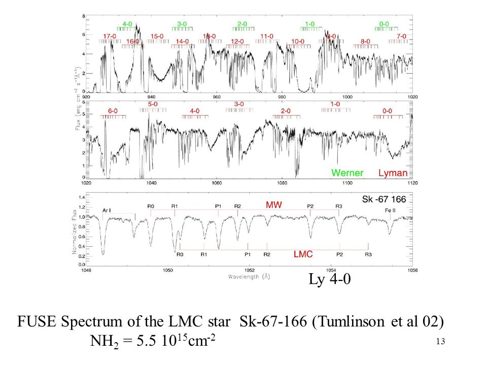 Ly 4-0 FUSE Spectrum of the LMC star Sk-67-166 (Tumlinson et al 02) NH2 = 5.5 1015cm-2