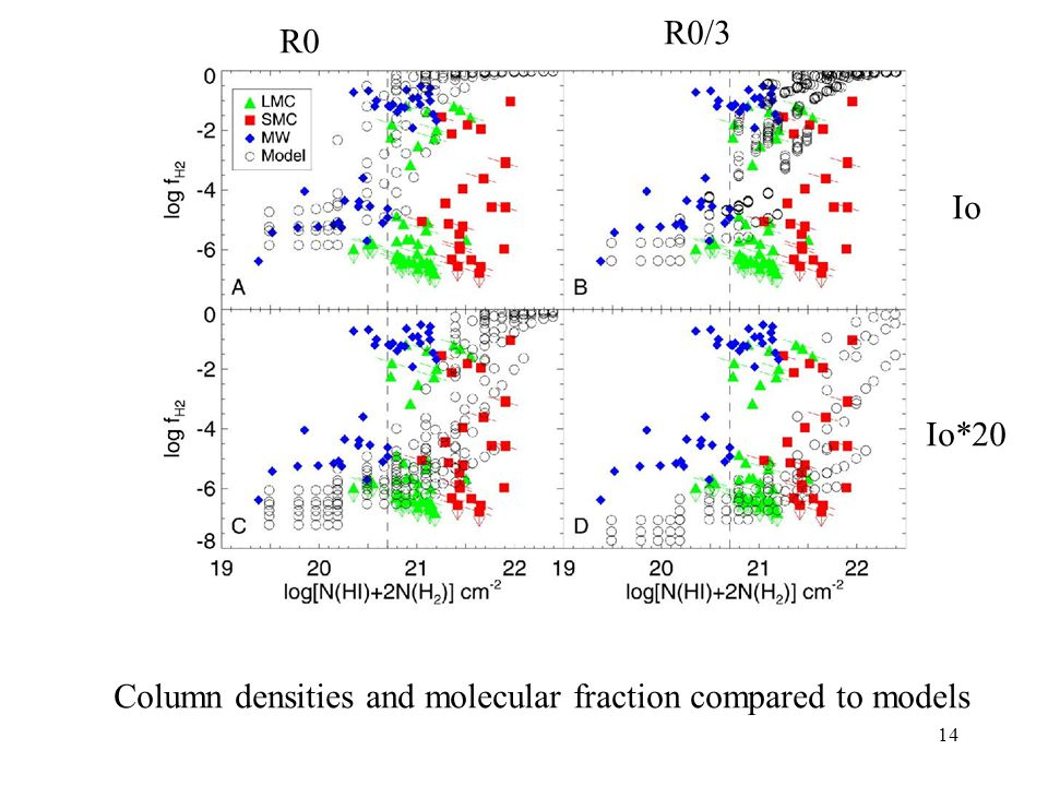R0/3 R0 Io Io*20 Column densities and molecular fraction compared to models