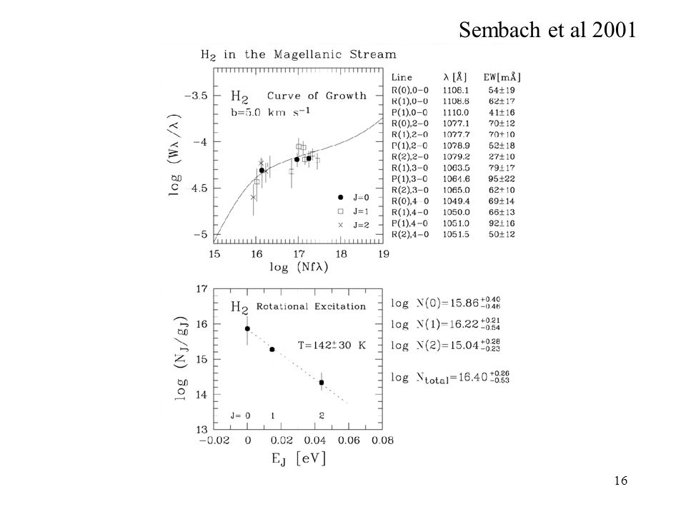 Sembach et al 2001