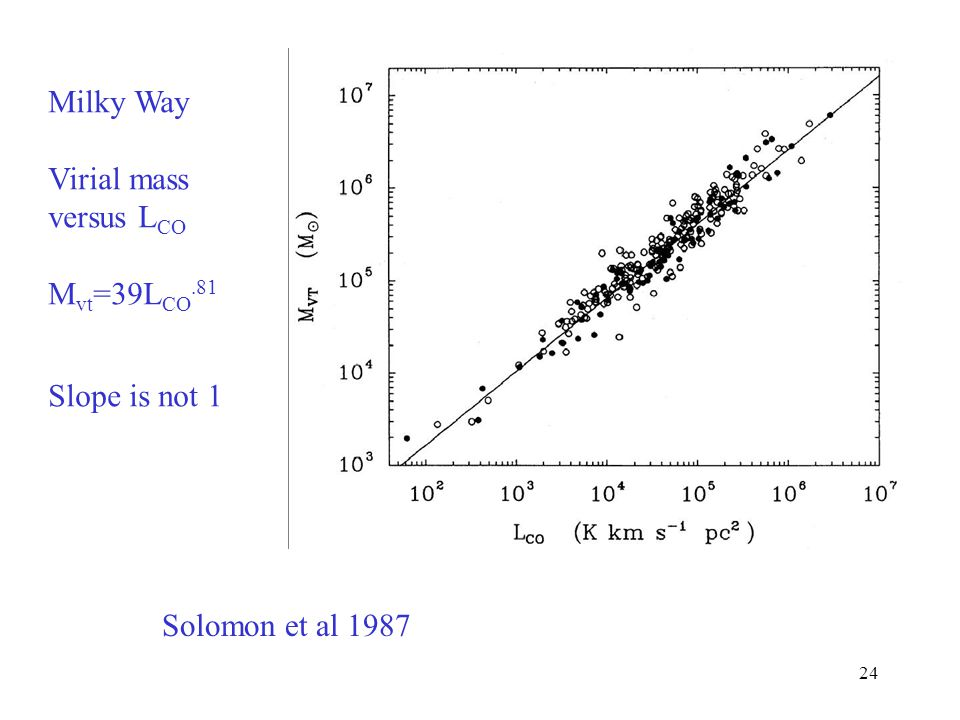 Milky Way Virial mass versus LCO Mvt=39LCO.81 Slope is not 1 Solomon et al 1987