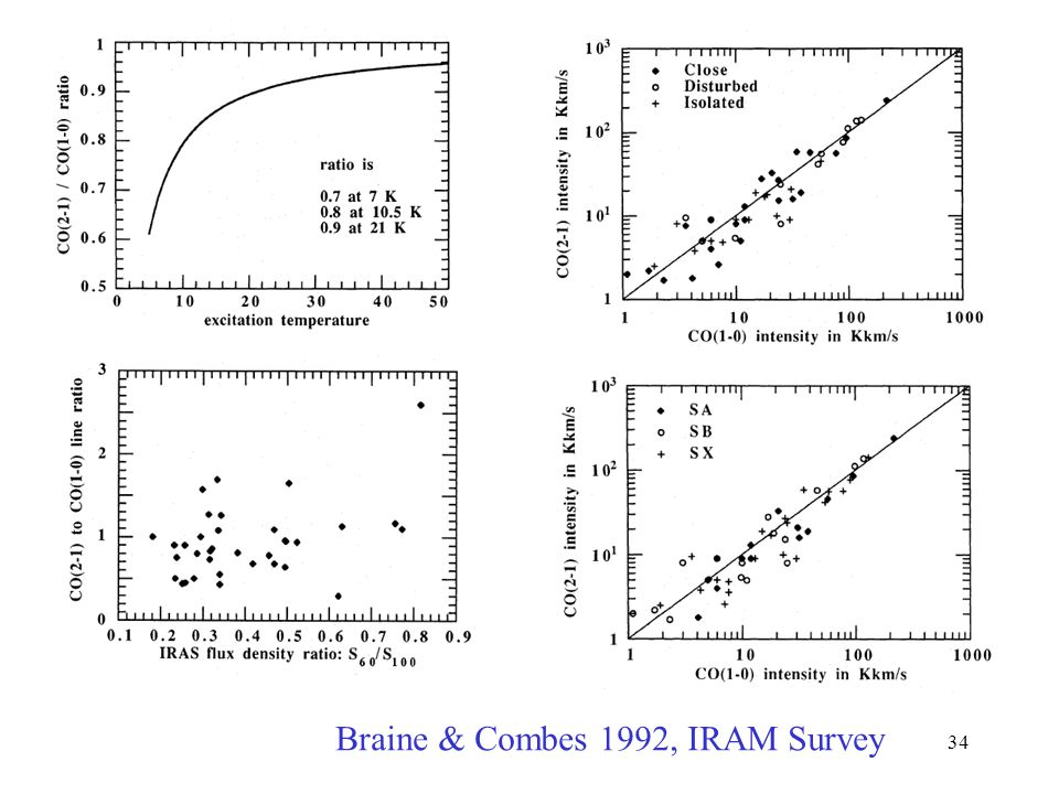 Braine & Combes 1992, IRAM Survey