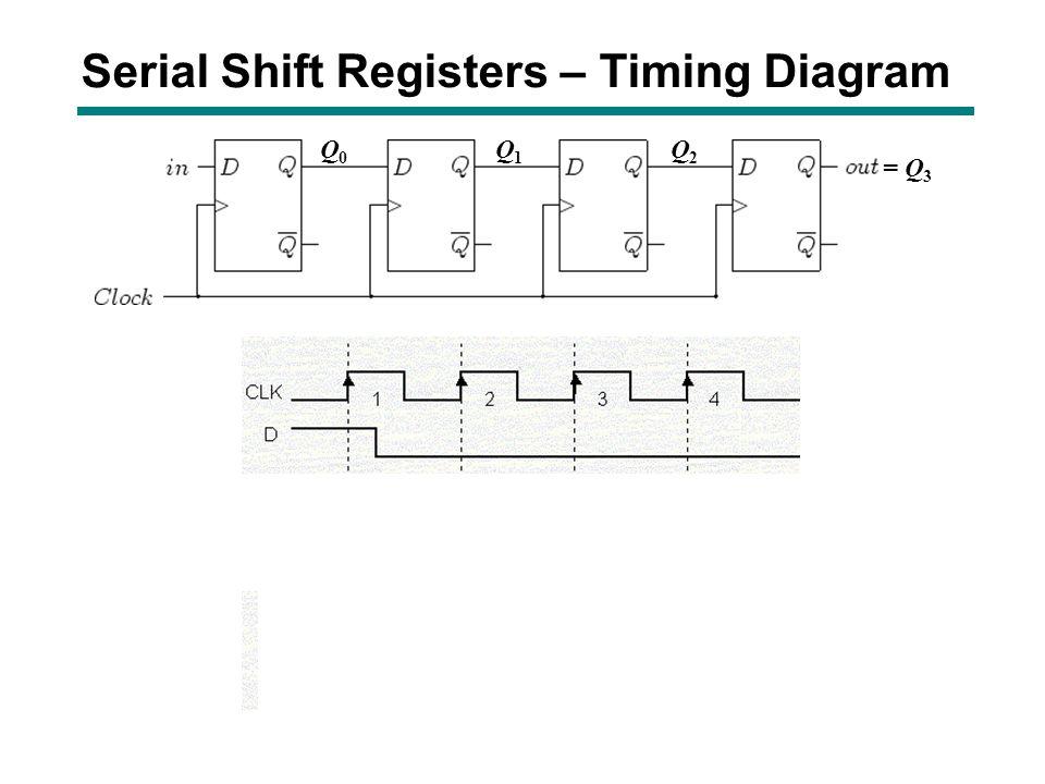 Serial Shift Registers – Timing Diagram