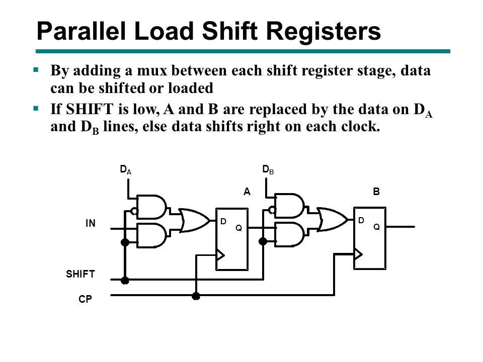 Parallel Load Shift Registers