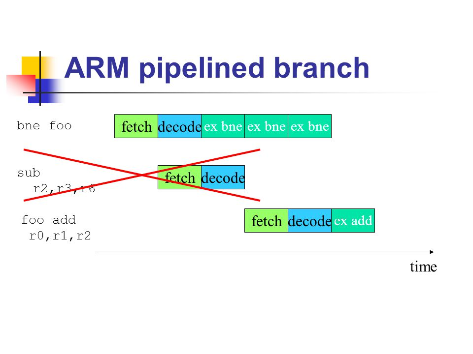 ARM pipelined branch fetch decode fetch decode time ex bne ex bne
