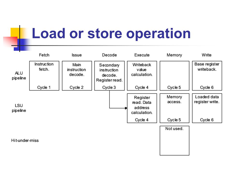 Load or store operation