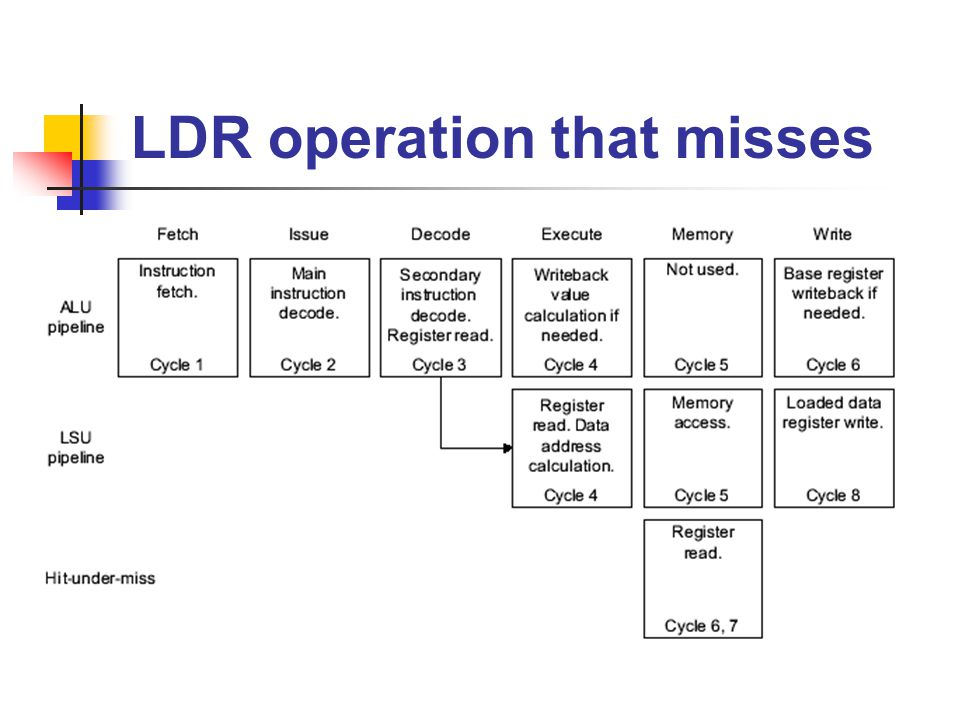 LDR operation that misses
