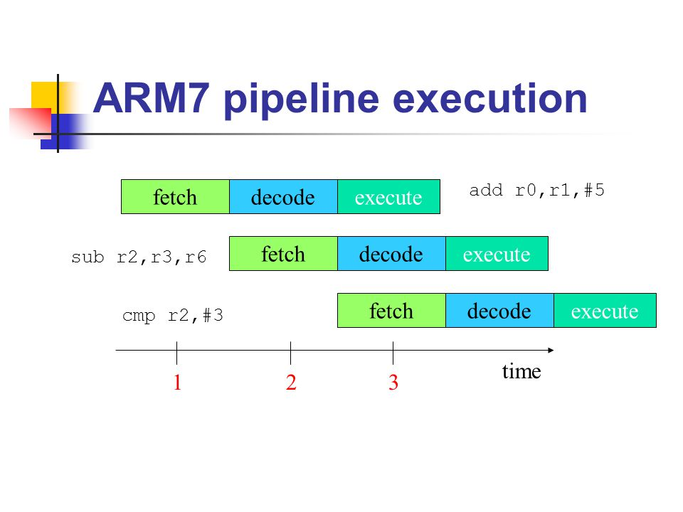ARM7 pipeline execution