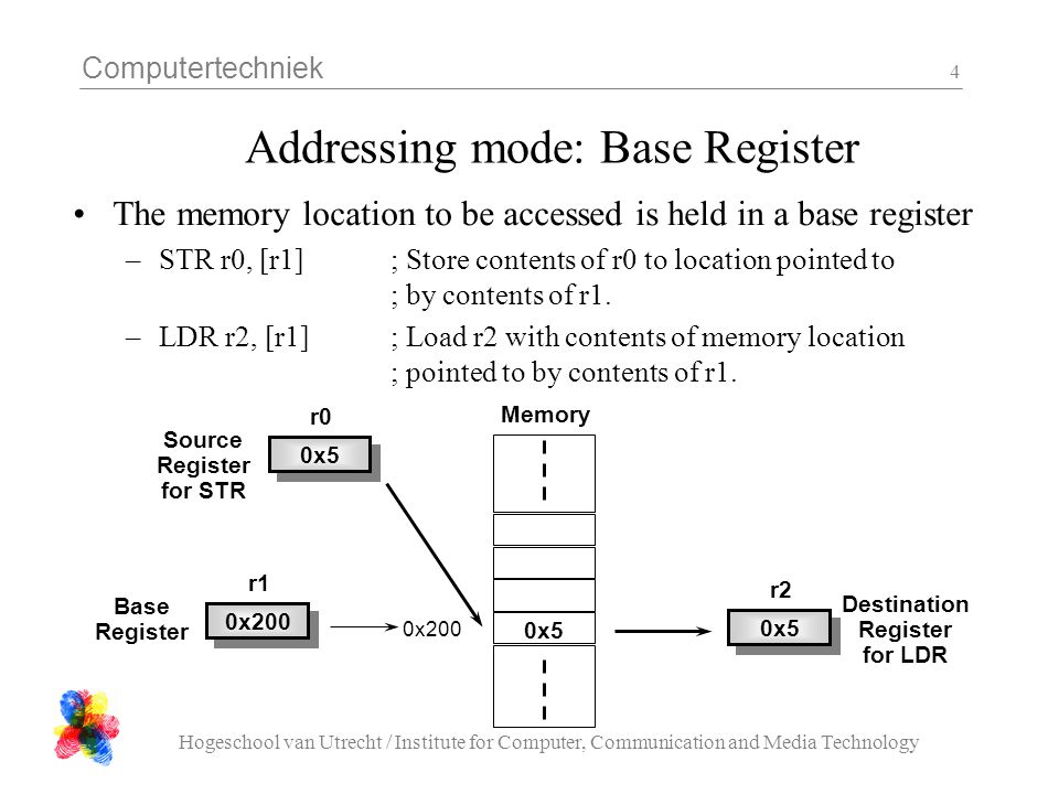 Addressing mode: Base Register