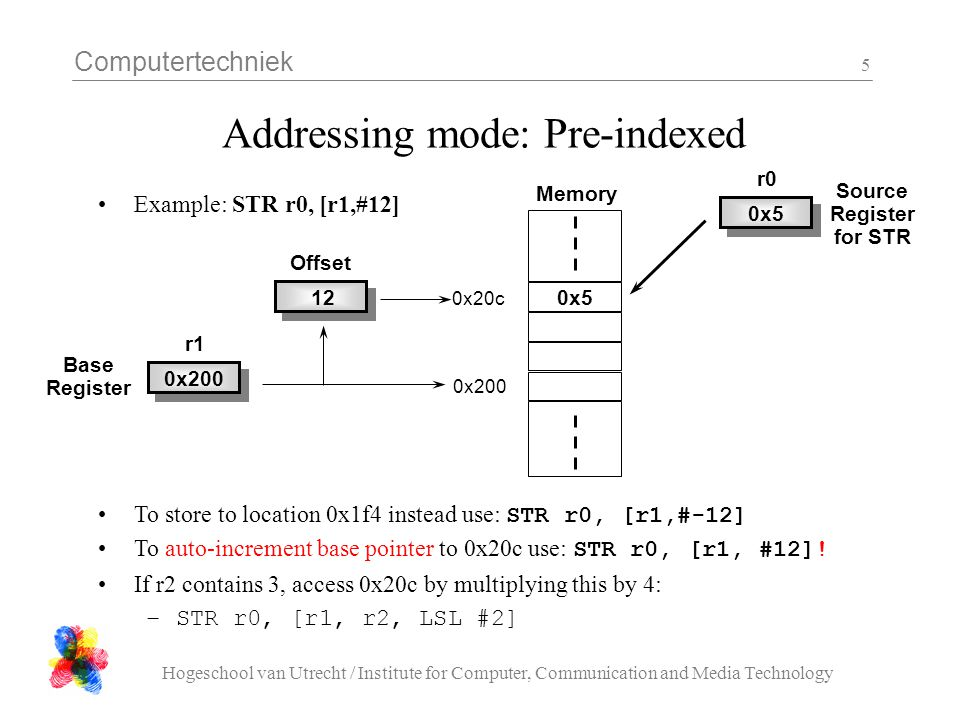 Addressing mode: Pre-indexed