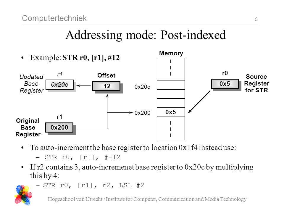 Addressing mode: Post-indexed