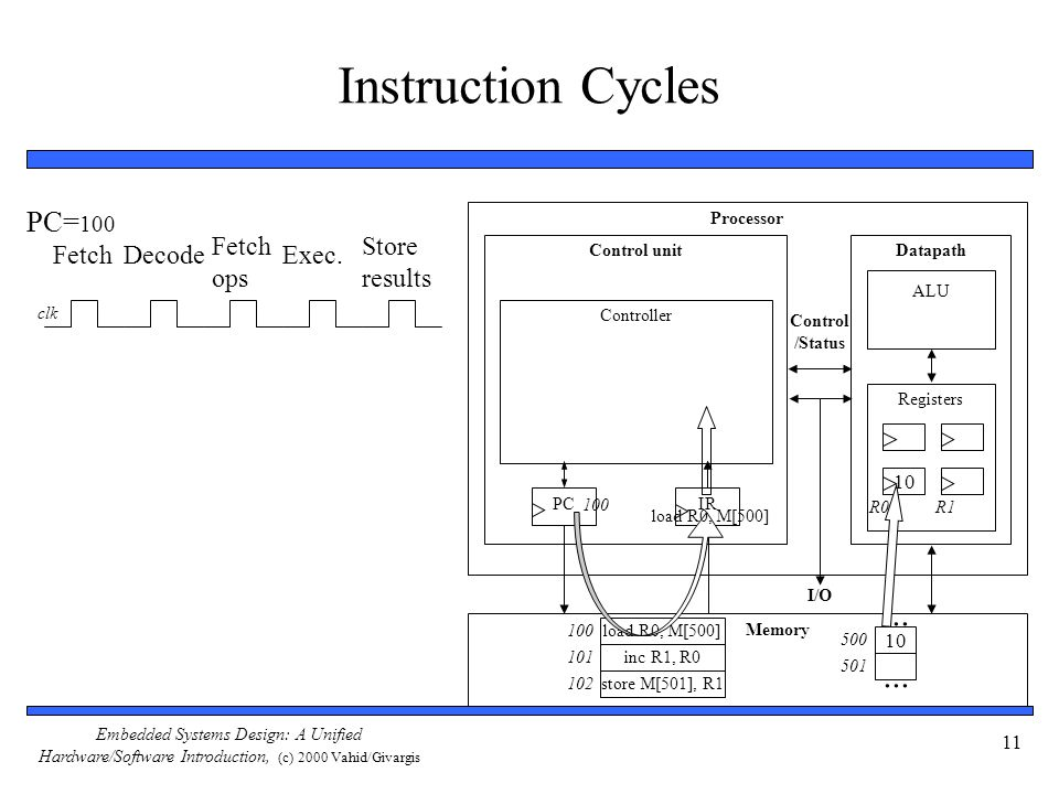 Instruction Cycles ... PC=100 Fetch ops Store results Fetch Decode