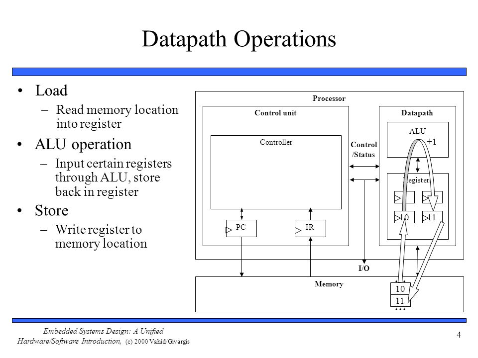 Datapath Operations Load ALU operation Store ... ...