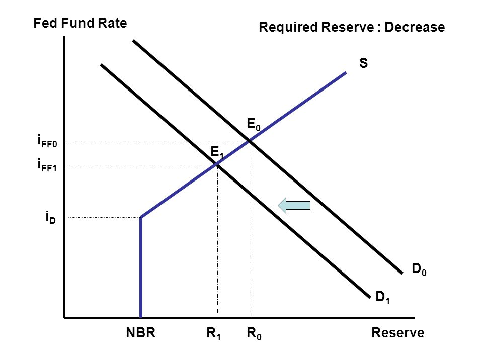 Fed Fund Rate Reserve Required Reserve : Decrease S E0 iFF0 E1 iFF1 iD D0 D1 NBR R1 R0