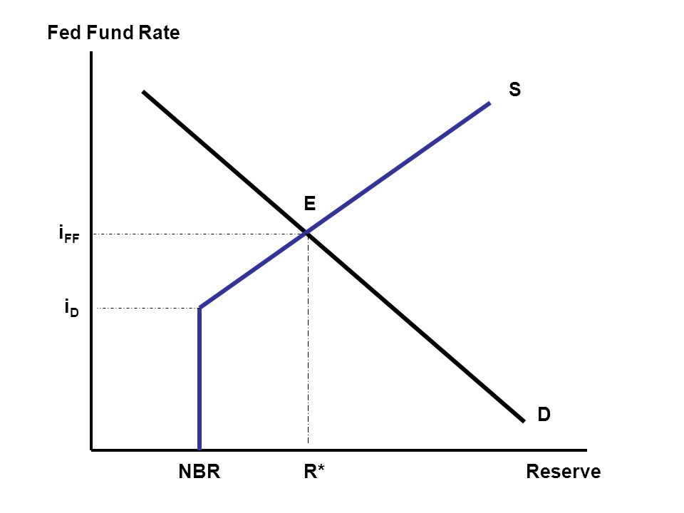 Fed Fund Rate Reserve S E iFF iD D NBR R*