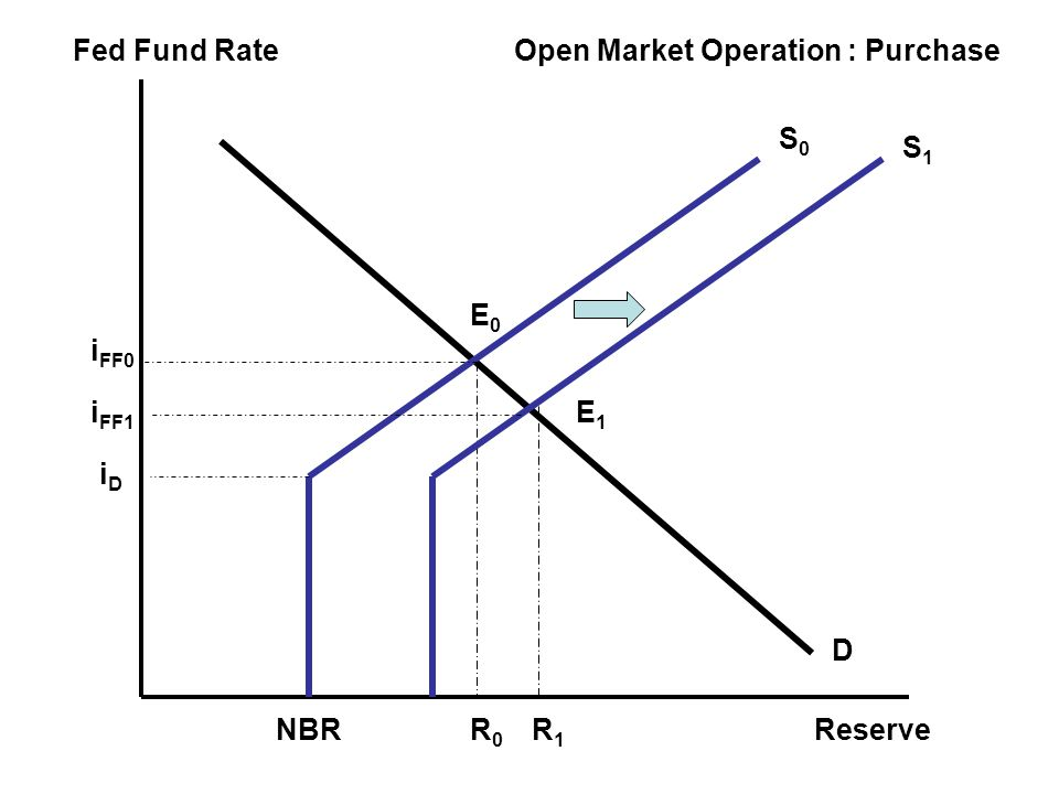 Fed Fund Rate Reserve Open Market Operation : Purchase S0 S1 E0 iFF0 iFF1 E1 iD D NBR R0 R1