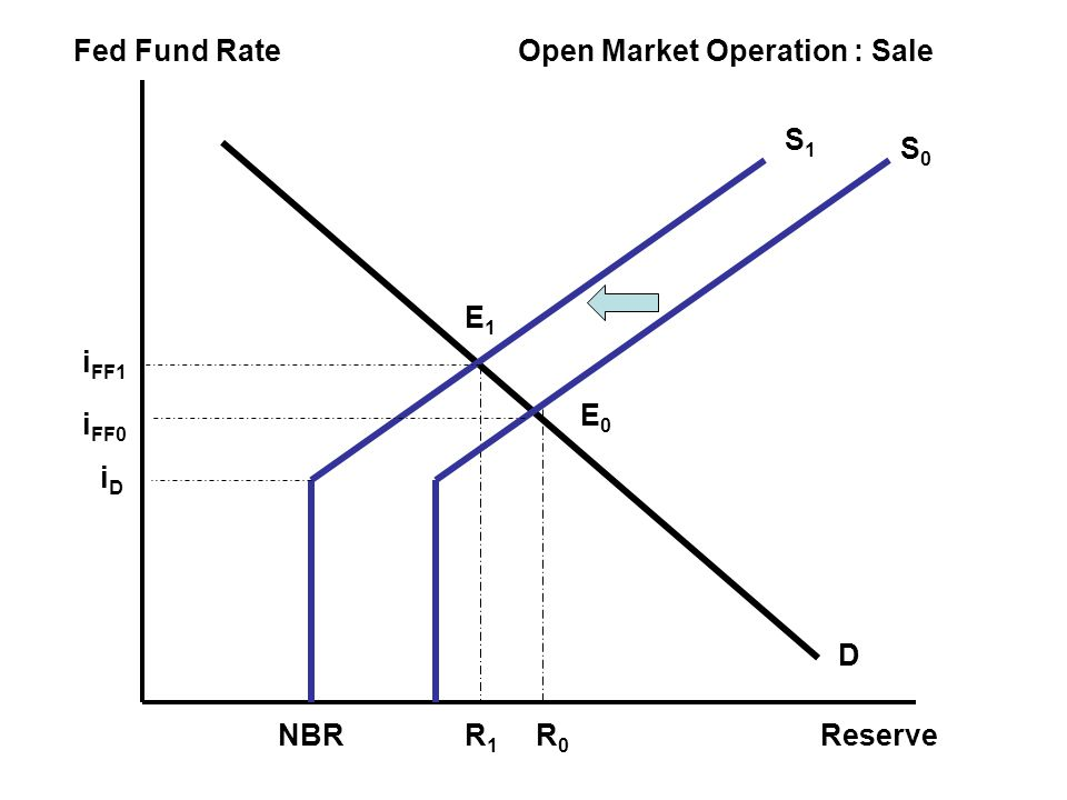Fed Fund Rate Reserve Open Market Operation : Sale S1 S0 E1 iFF1 E0 iFF0 iD D NBR R1 R0