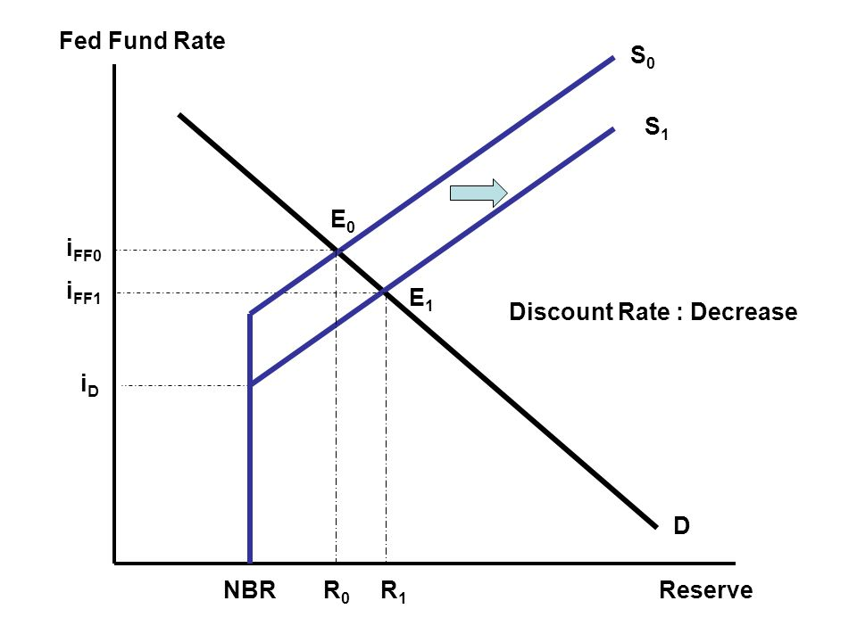 Fed Fund Rate Reserve S0 S1 E0 iFF0 iFF1 E1 Discount Rate : Decrease iD D NBR R0 R1