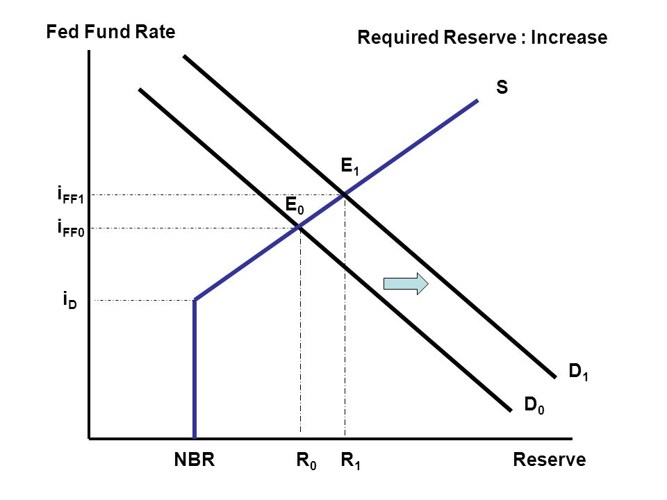 Fed Fund Rate Reserve Required Reserve : Increase S E1 iFF1 E0 iFF0 iD D1 D0 NBR R0 R1