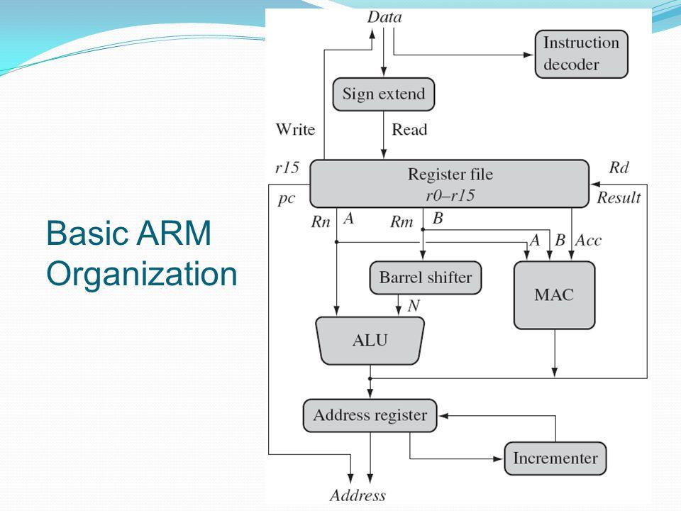 Basic ARM Organization