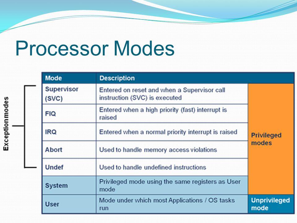 Processor Modes