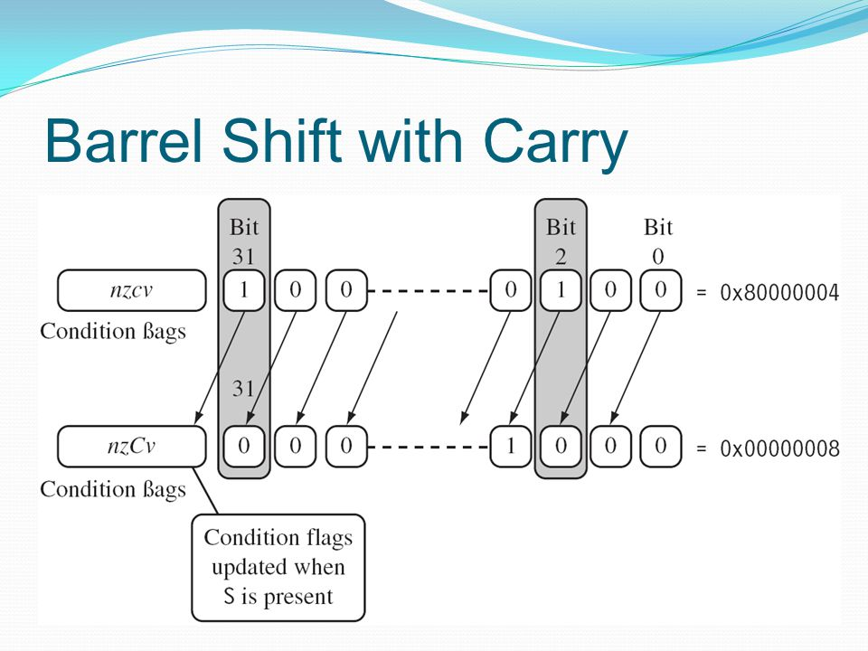 Barrel Shift with Carry