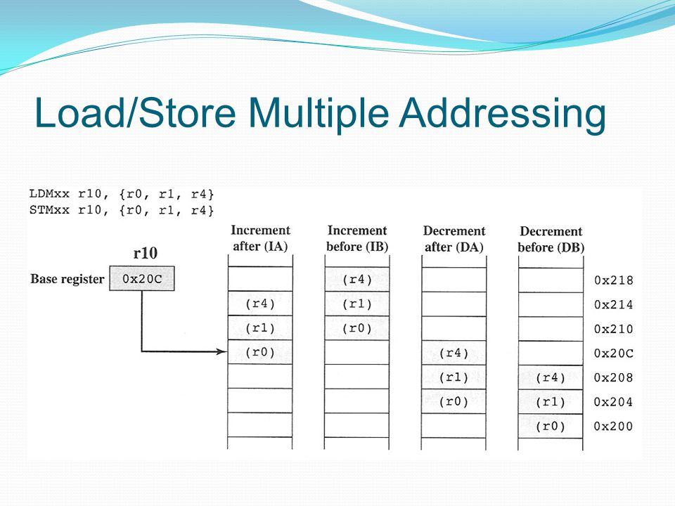 Load/Store Multiple Addressing