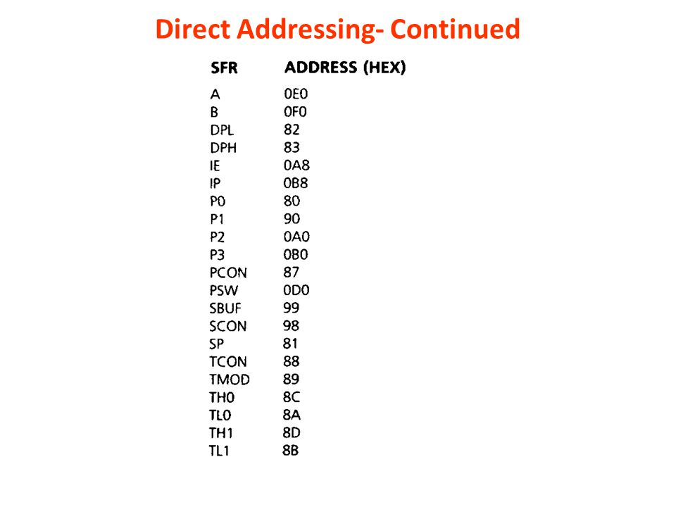 Direct Addressing- Continued