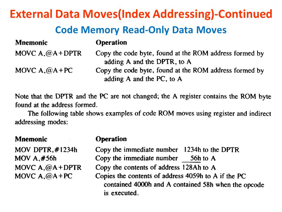 External Data Moves(Index Addressing)-Continued