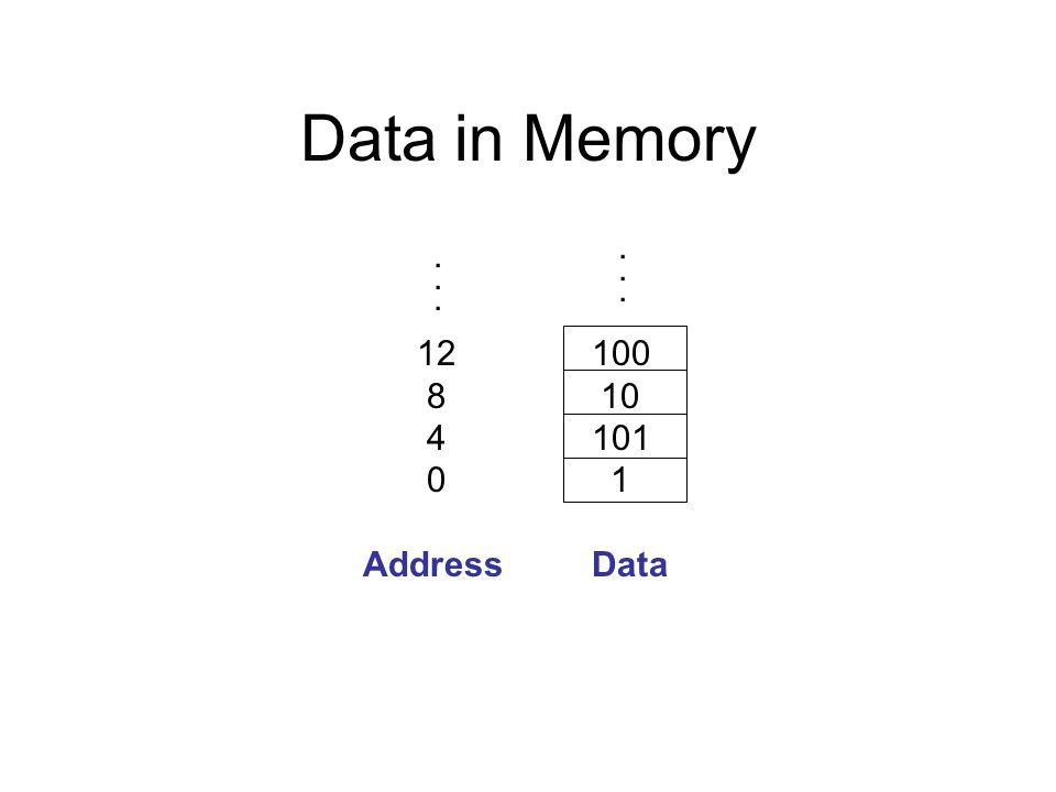 Data in Memory ... ... 12 8 4 100 10 101 1 Address Data