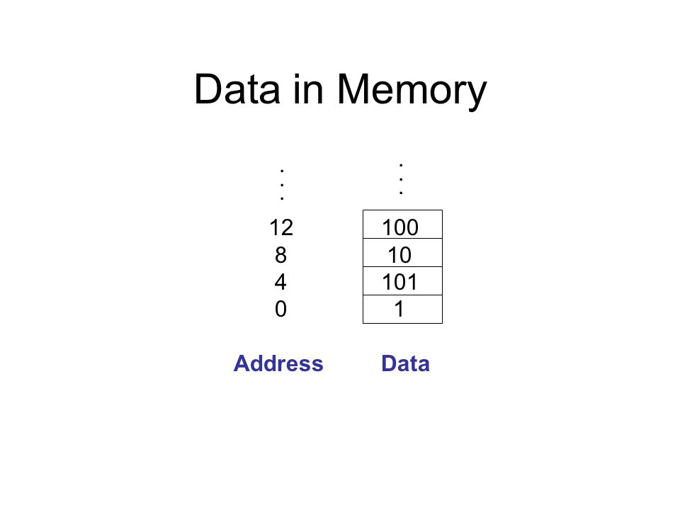 Data in Memory Address Data