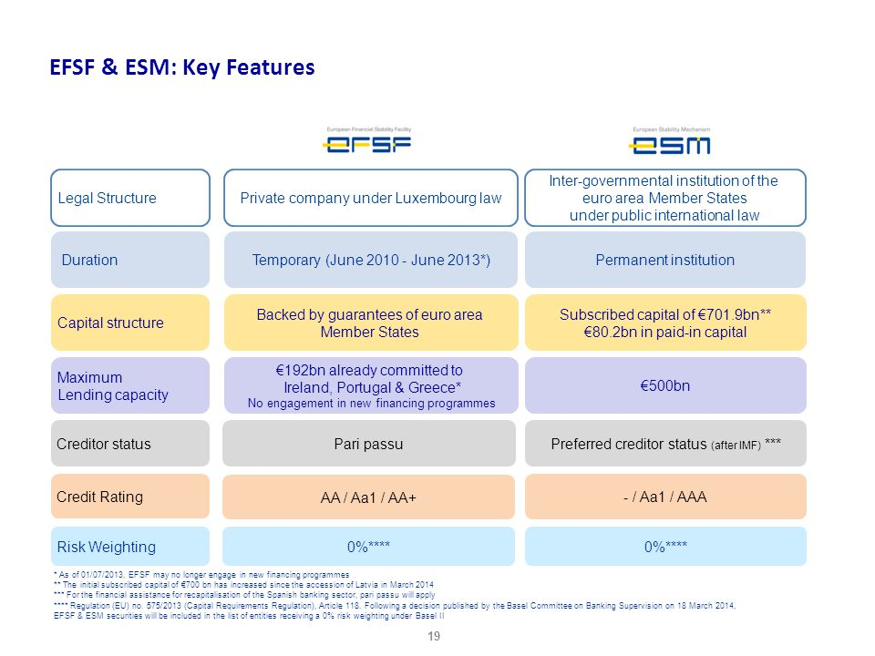 EFSF & ESM: Key Features