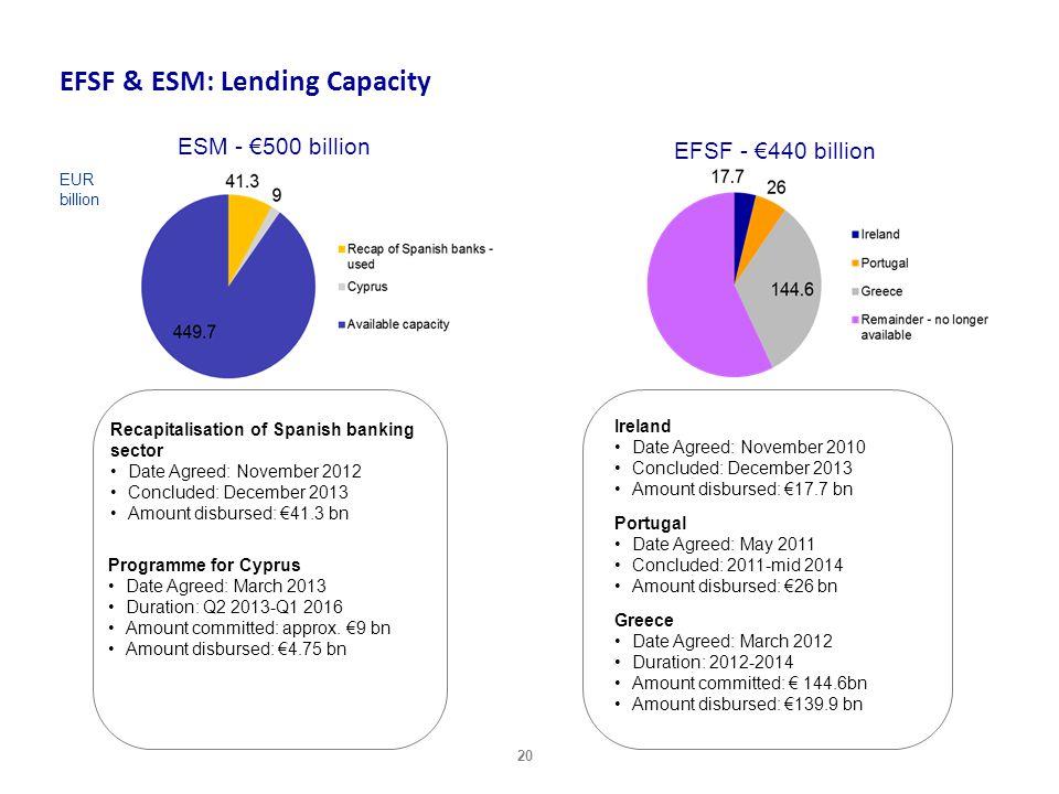 EFSF & ESM: Lending Capacity