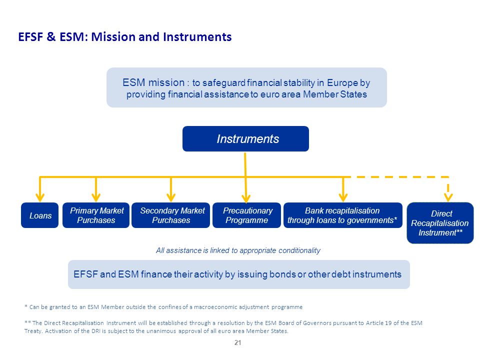 EFSF & ESM: Mission and Instruments