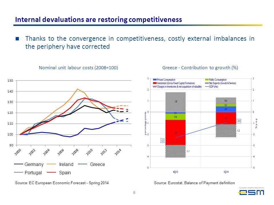 Internal devaluations are restoring competitiveness