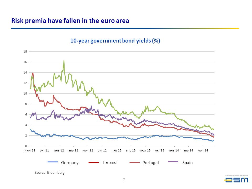 10-year government bond yields (%)