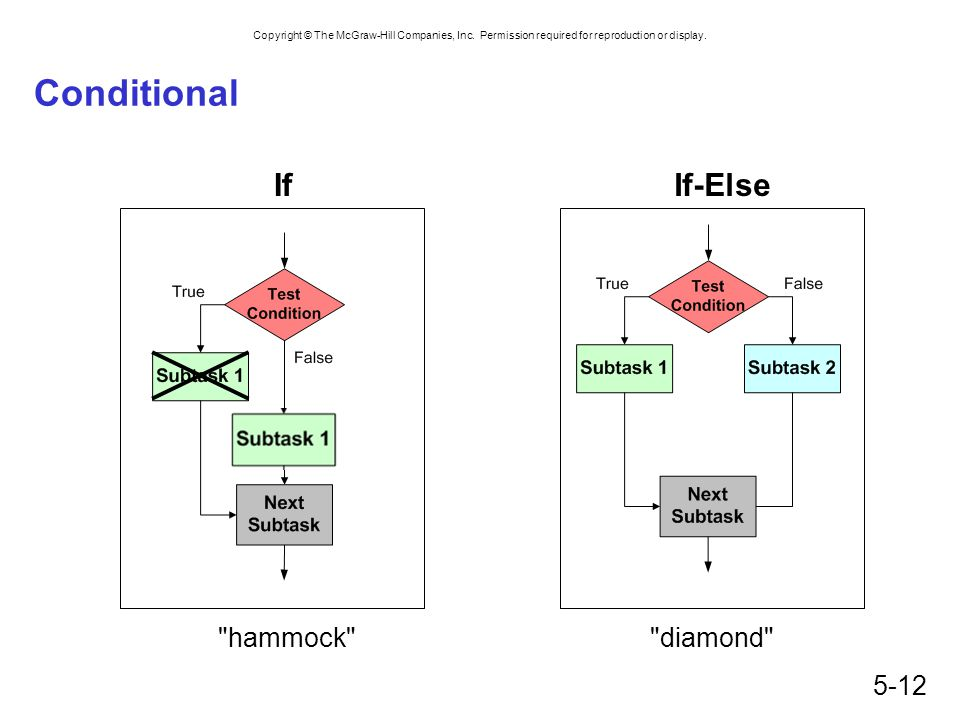 Conditional If If-Else hammock diamond