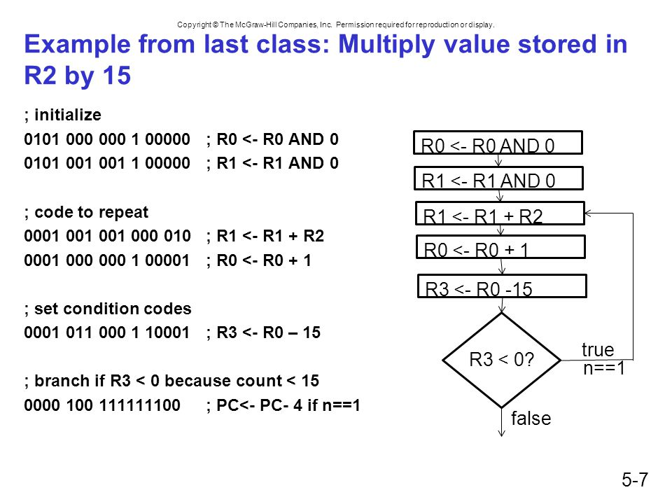 Example from last class: Multiply value stored in R2 by 15