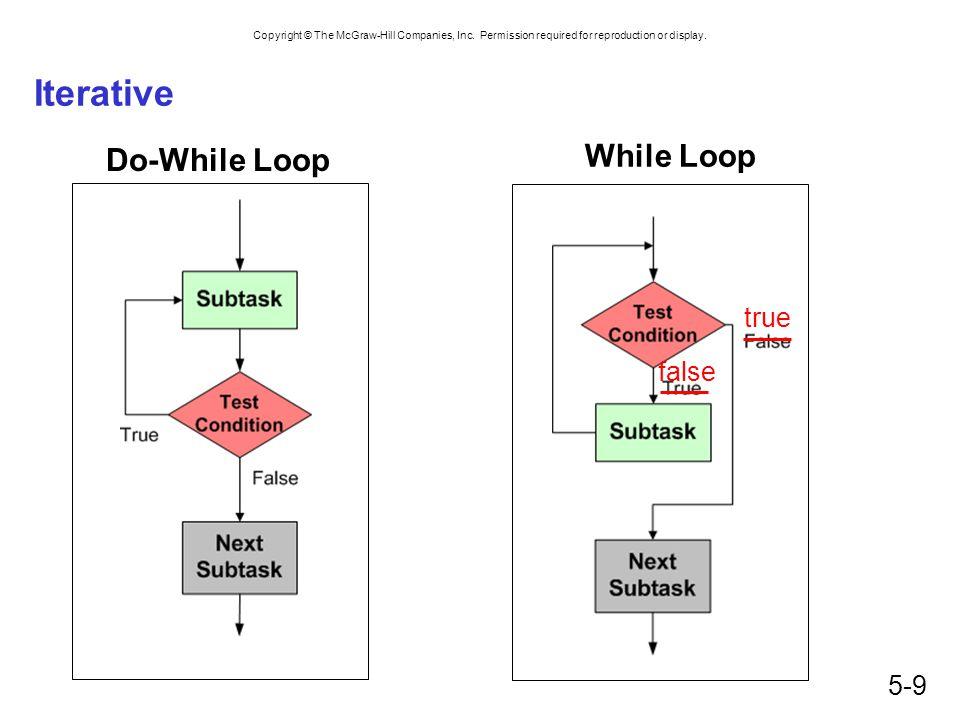Iterative Do-While Loop While Loop true false