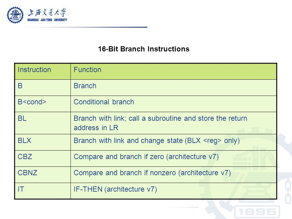 16-Bit Branch Instructions