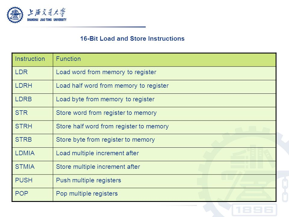 16-Bit Load and Store Instructions