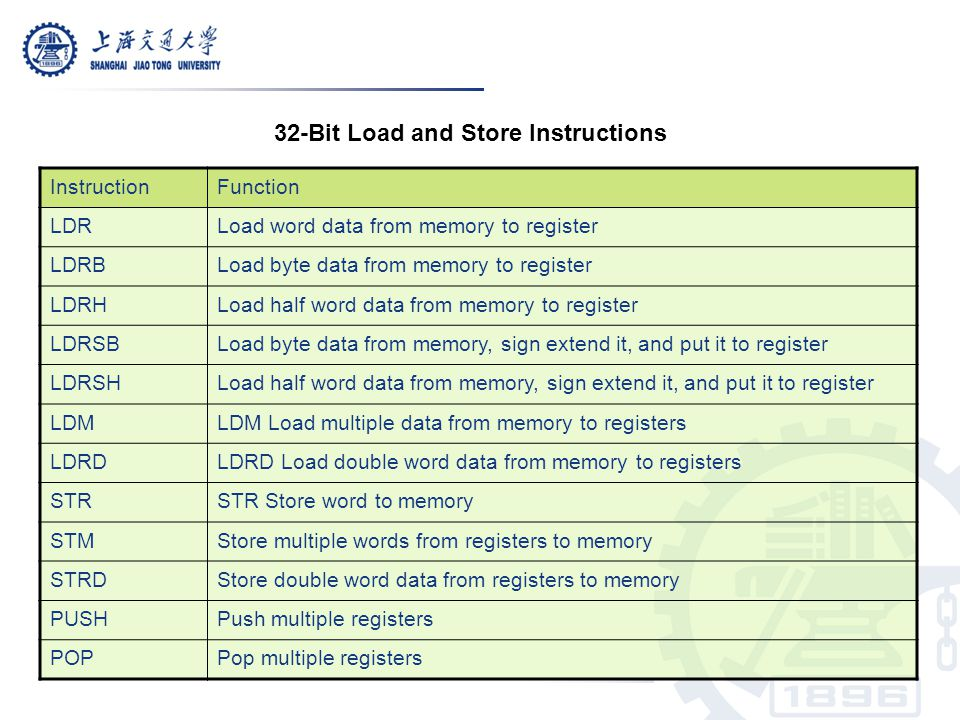 32-Bit Load and Store Instructions