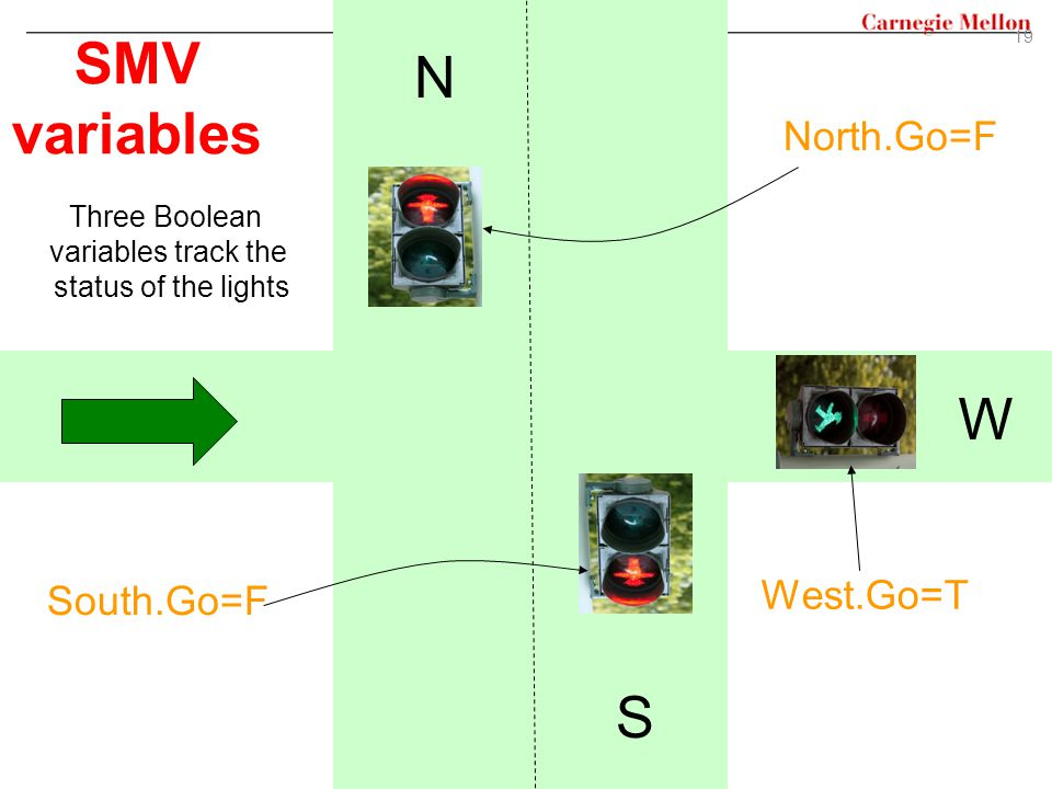 SMV variables N W S North.Go=F West.Go=T South.Go=F Three Boolean