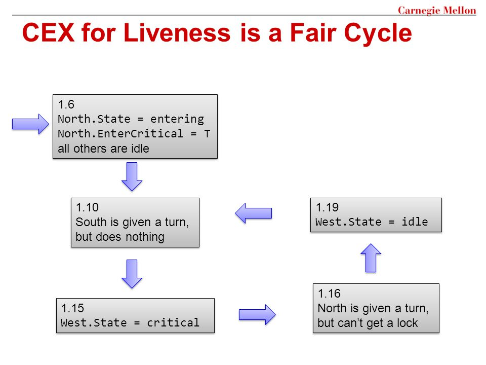 CEX for Liveness is a Fair Cycle