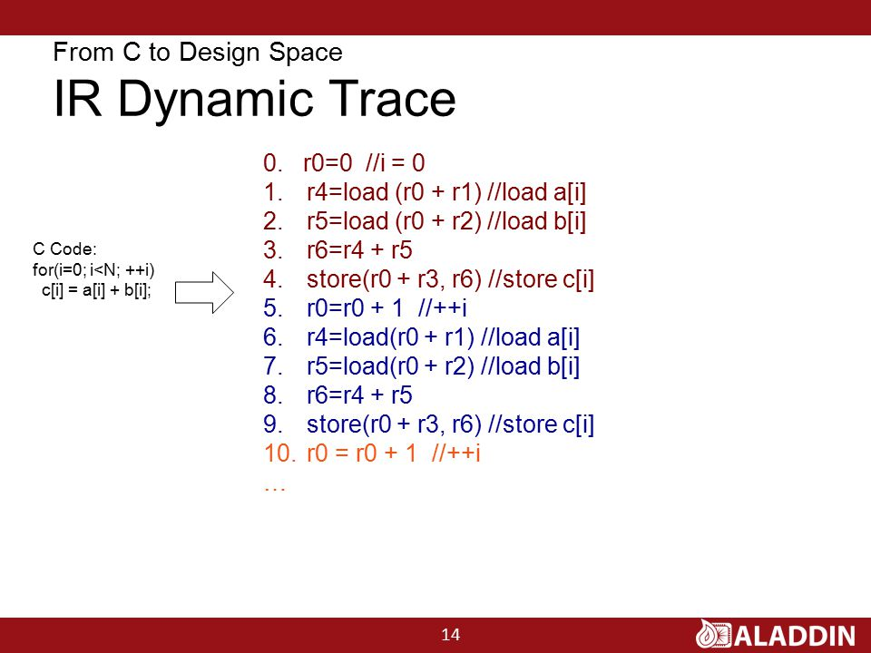 From C to Design Space IR Dynamic Trace